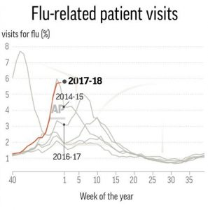 Has flu season, in full swing, reached its height?