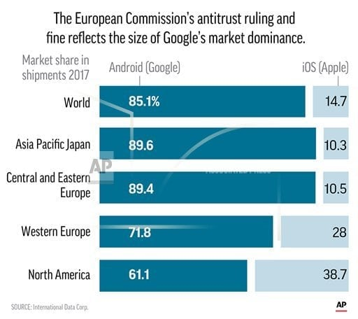 BRUSSELS | EU ruling against Google opens 'opportunity,' rival says